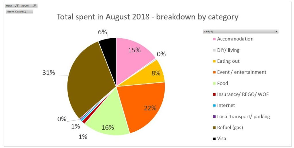 Working holiday in New Zealand - Breakdown for August by category, last updated as of 4 Sep 2018 - Full report on www.travelswithsun.com