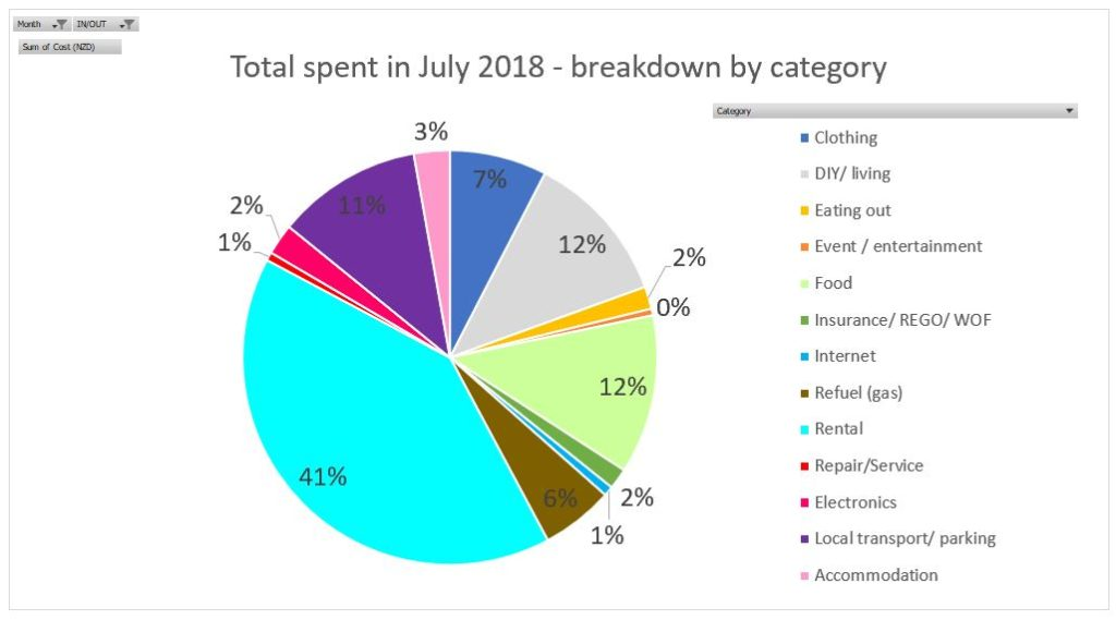 Working holiday in New Zealand - Breakdown for July by category, last updated as of 4 Sep 2018 - Full report on www.travelswithsun.com