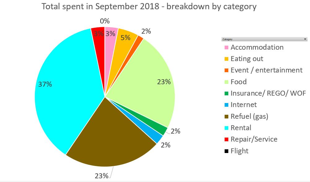 Working holiday in New Zealand - Breakdown for September by category, last updated as of 30 Sep 2018 - the full financial report is available on www.travelswithsun.com